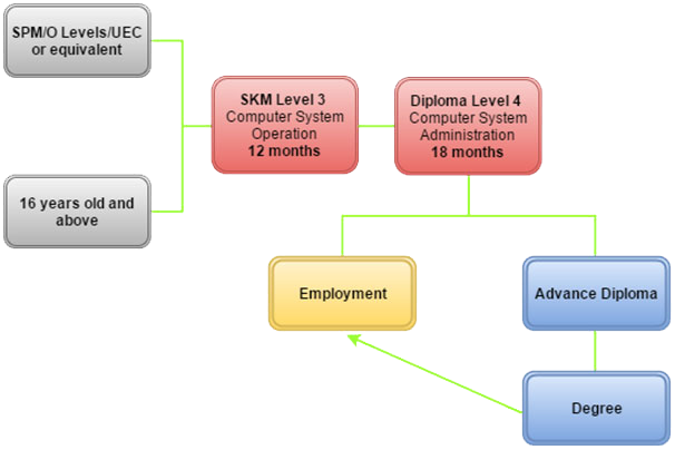 dcs-requirement